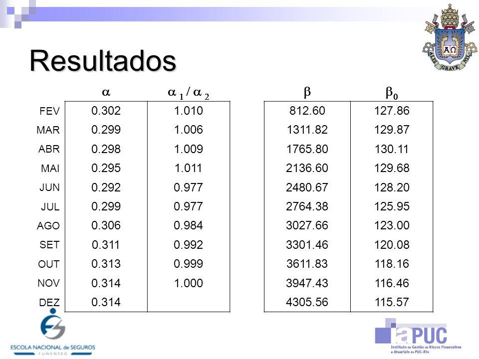 Resultadosa. a 1 / a 2. b. b0. FEV. 0.302. 1.010. 812.60. 127.86. MAR. 0.299. 1.006. 1311.82. 129.87.