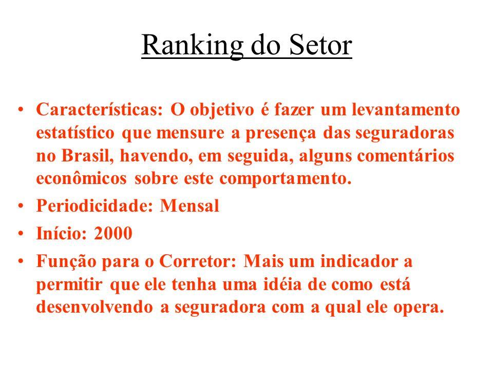 Ranking do Setor