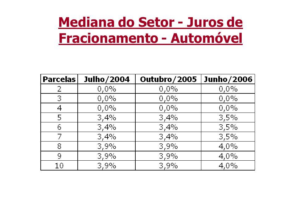 Mediana do Setor - Juros de Fracionamento - Automóvel