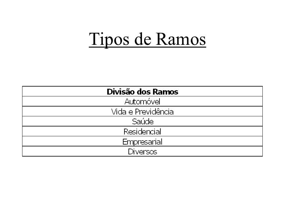Tipos de Ramos