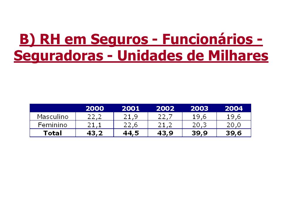 B) RH em Seguros - Funcionários - Seguradoras - Unidades de Milhares