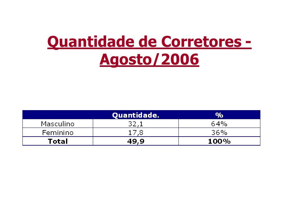 Quantidade de Corretores - Agosto/2006