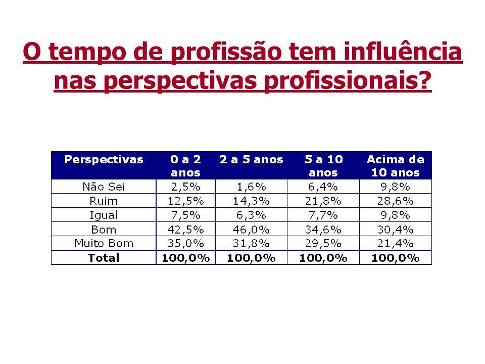 O tempo de profissão tem influência nas perspectivas profissionais