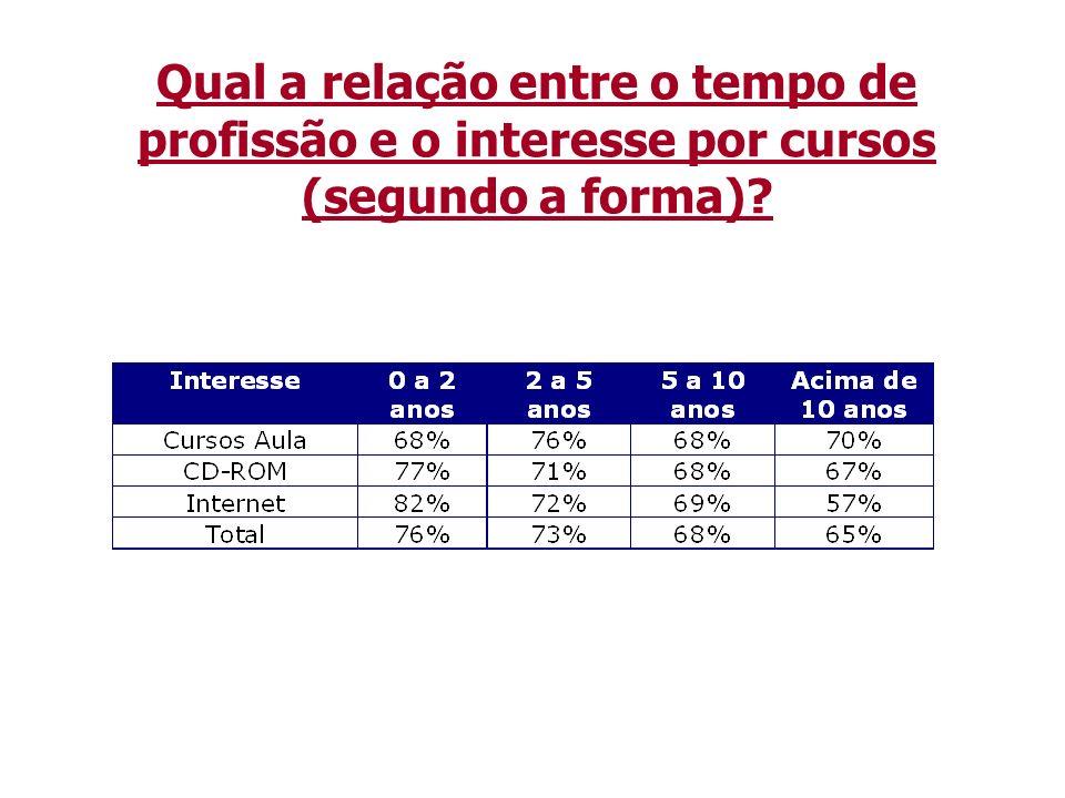Qual a relação entre o tempo de profissão e o interesse por cursos (segundo a forma)