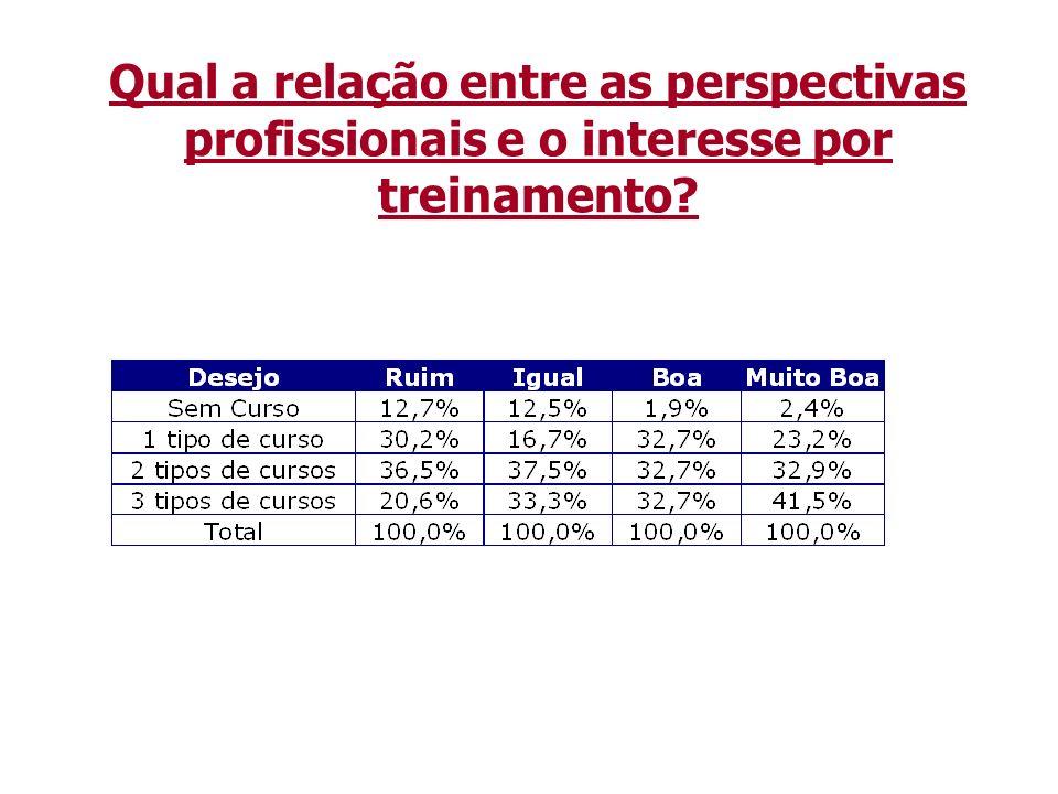 Qual a relação entre as perspectivas profissionais e o interesse por treinamento