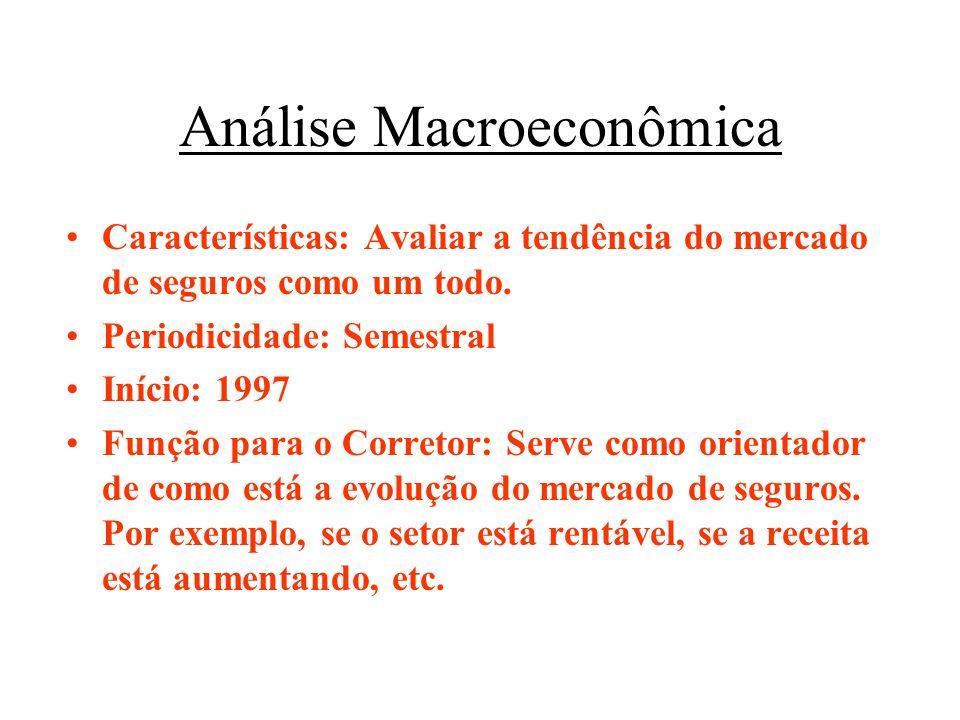 Análise Macroeconômica