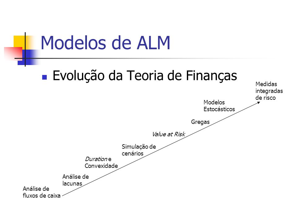 Modelos de ALM Evolução da Teoria de Finanças