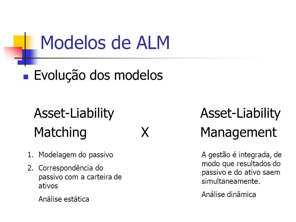 Modelos de ALM Evolução dos modelos Asset-Liability Asset-Liability