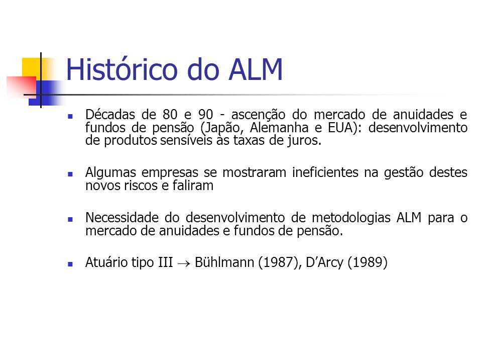 Histórico do ALM