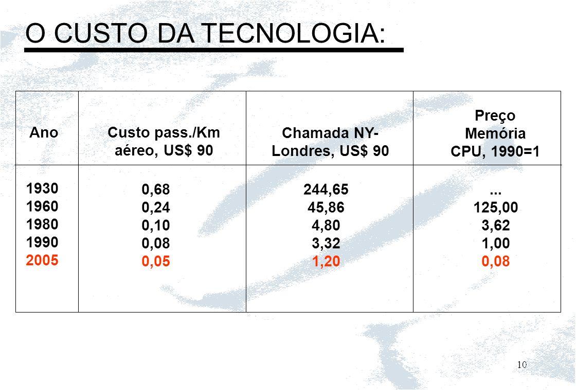 O CUSTO DA TECNOLOGIA: Preço Memória CPU, 1990=1 Ano Custo pass./Km