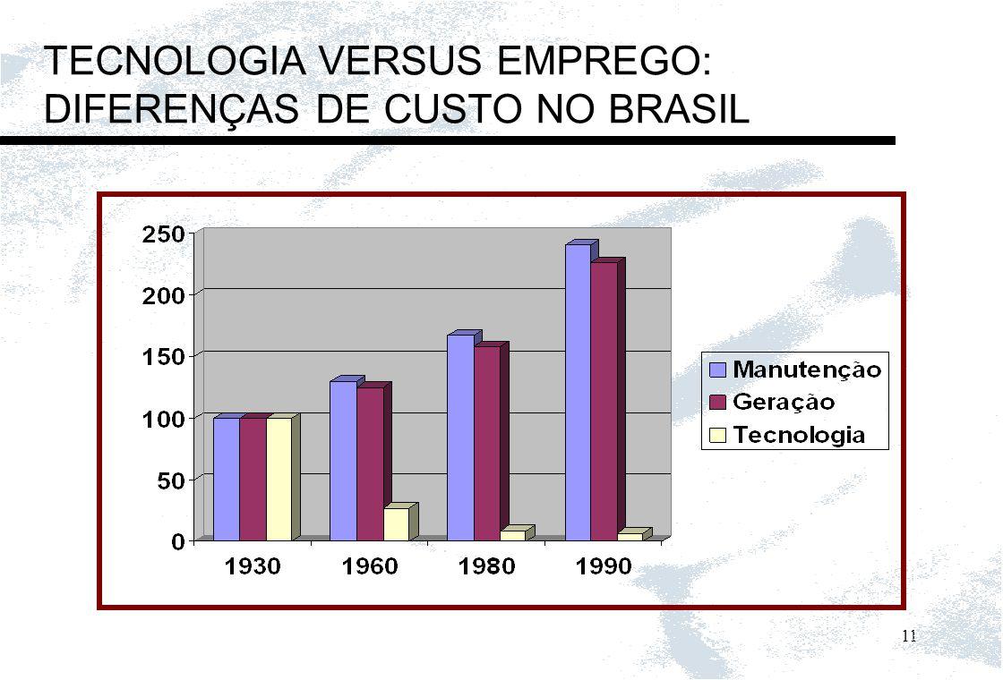 TECNOLOGIA VERSUS EMPREGO: DIFERENÇAS DE CUSTO NO BRASIL