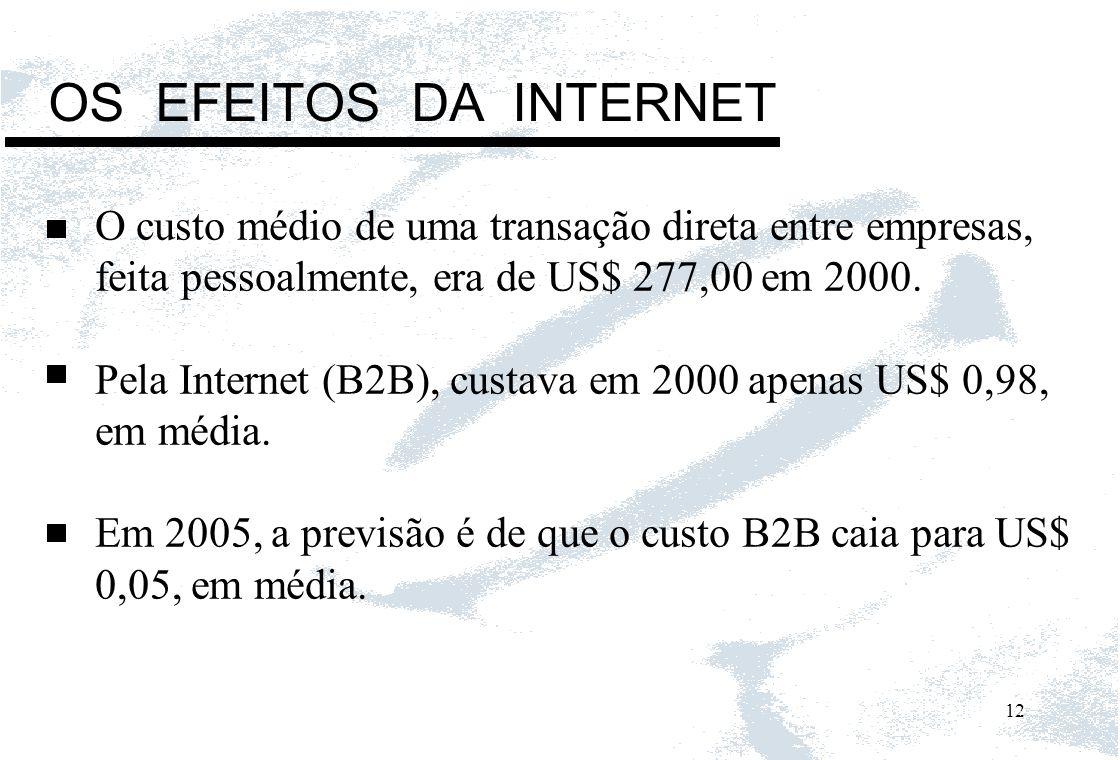 OS EFEITOS DA INTERNET O custo médio de uma transação direta entre empresas, feita pessoalmente, era de US$ 277,00 em 2000.