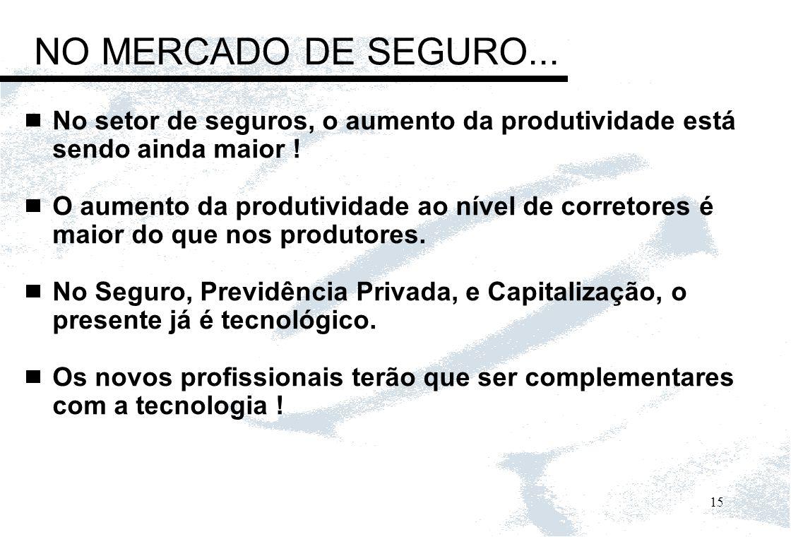NO MERCADO DE SEGURO... No setor de seguros, o aumento da produtividade está sendo ainda maior !