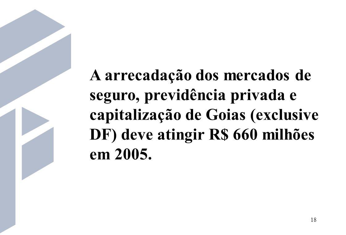 A arrecadação dos mercados de seguro, previdência privada e capitalização de Goias (exclusive DF) deve atingir R$ 660 milhões em 2005.