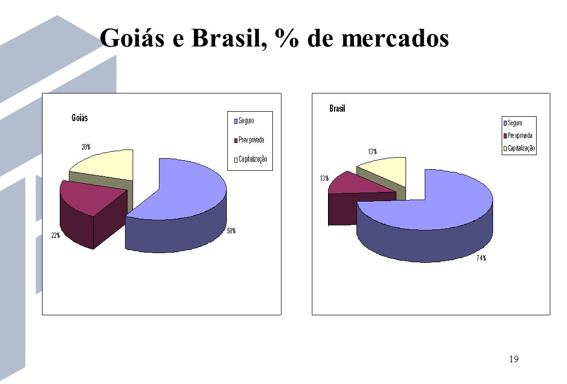 Goiás e Brasil, % de mercados