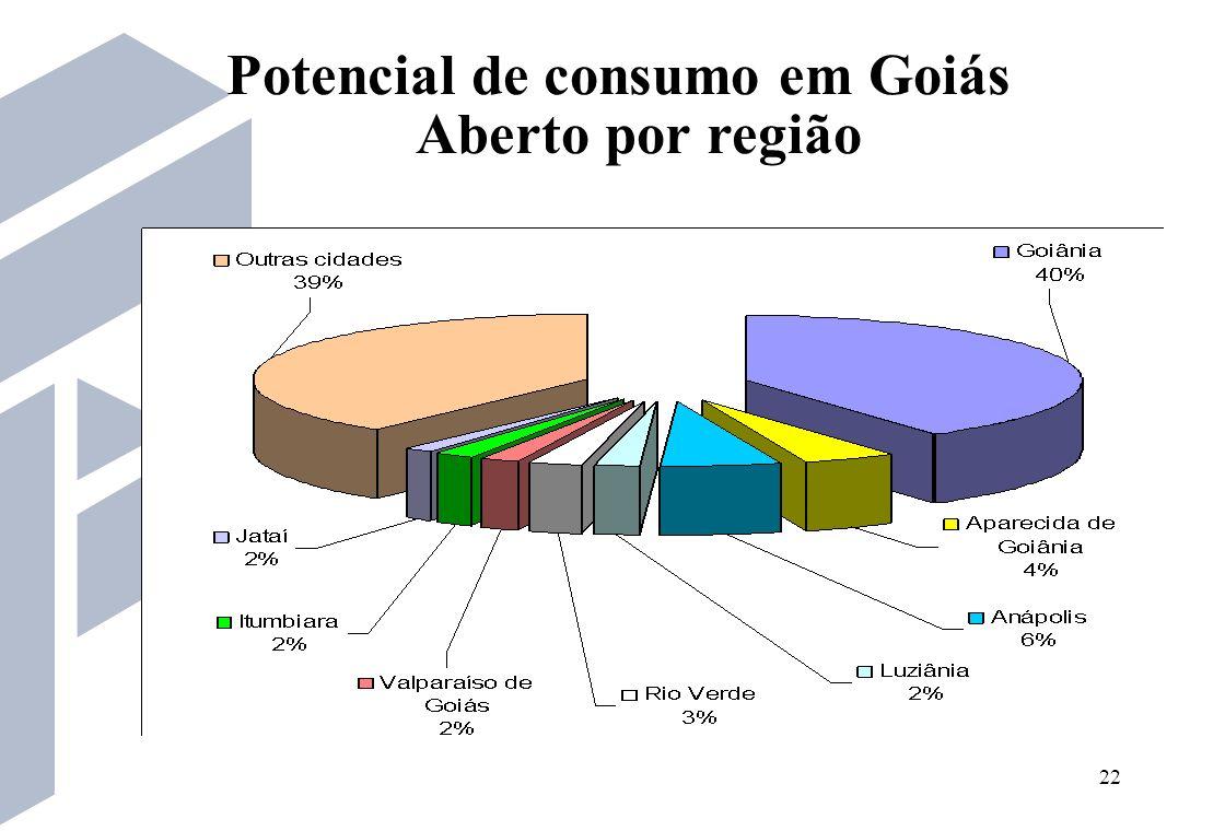 Potencial de consumo em Goiás