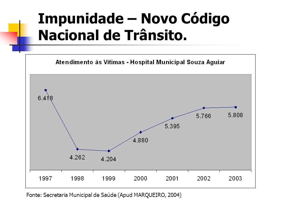 Impunidade – Novo Código Nacional de Trânsito.
