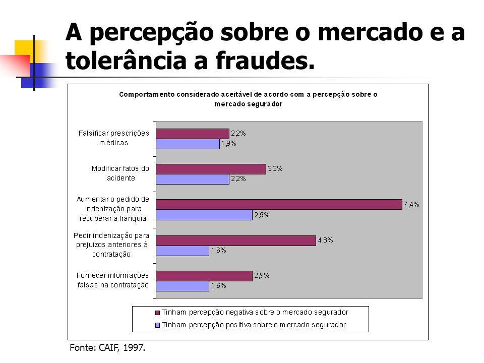 A percepção sobre o mercado e a tolerância a fraudes.