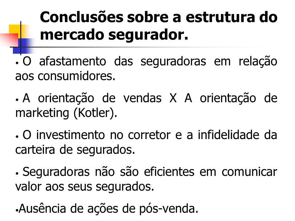 Conclusões sobre a estrutura do mercado segurador.
