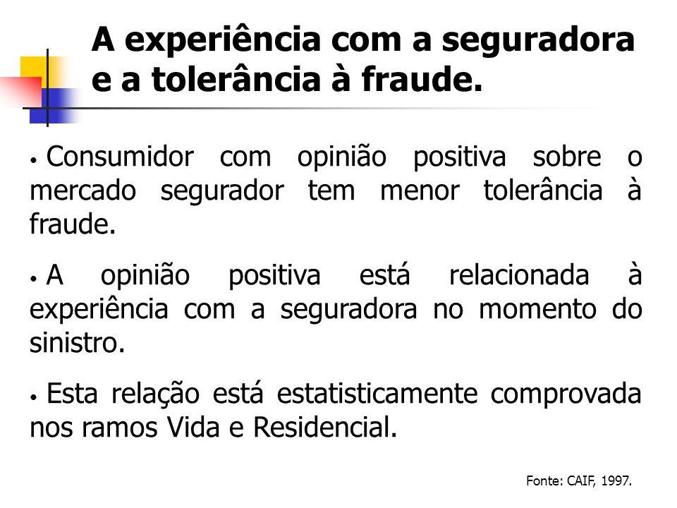 A experiência com a seguradora e a tolerância à fraude.