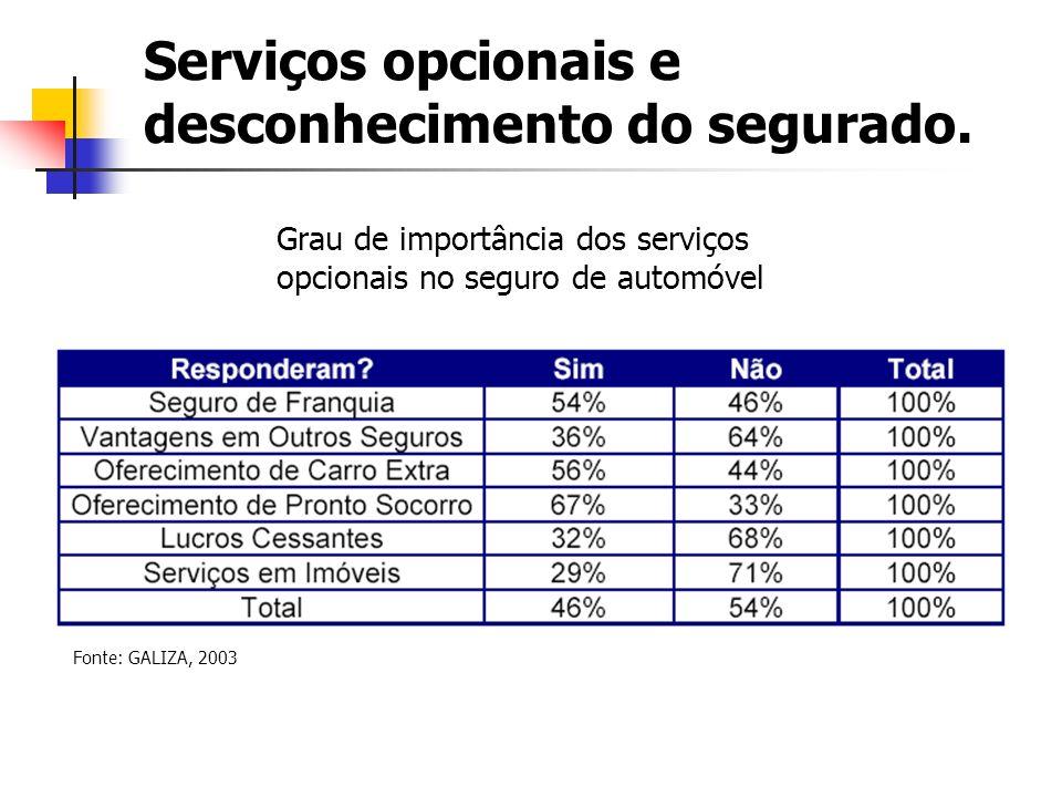 Serviços opcionais e desconhecimento do segurado.