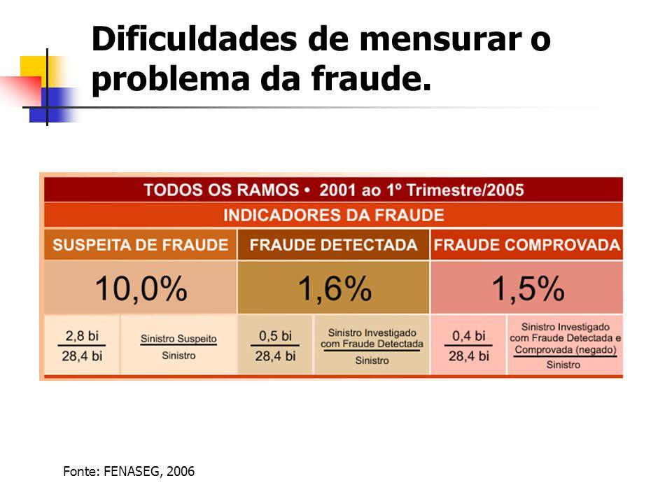 Dificuldades de mensurar o problema da fraude.