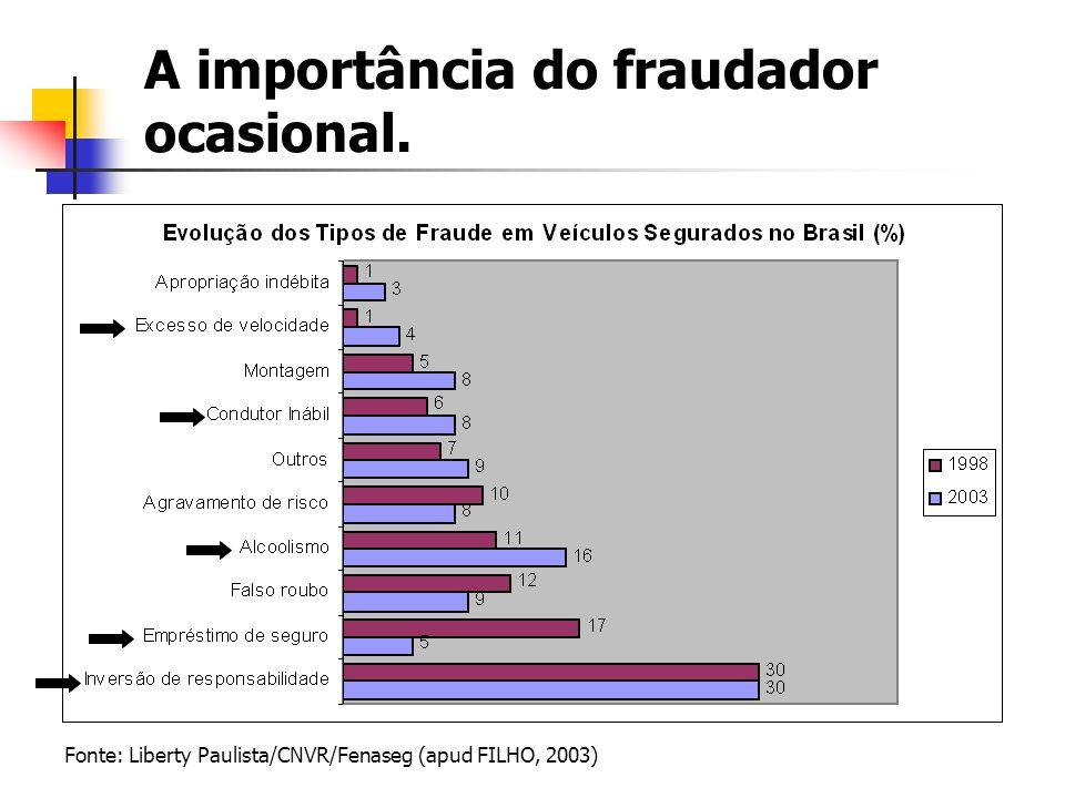 A importância do fraudador ocasional.