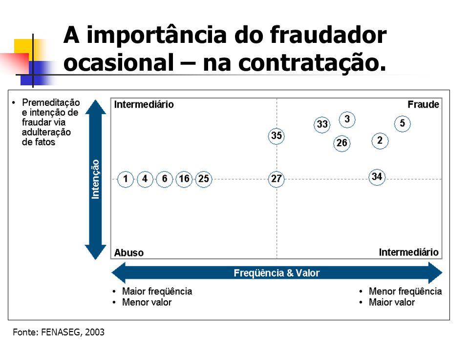 A importância do fraudador ocasional – na contratação.