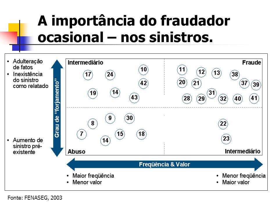 A importância do fraudador ocasional – nos sinistros.