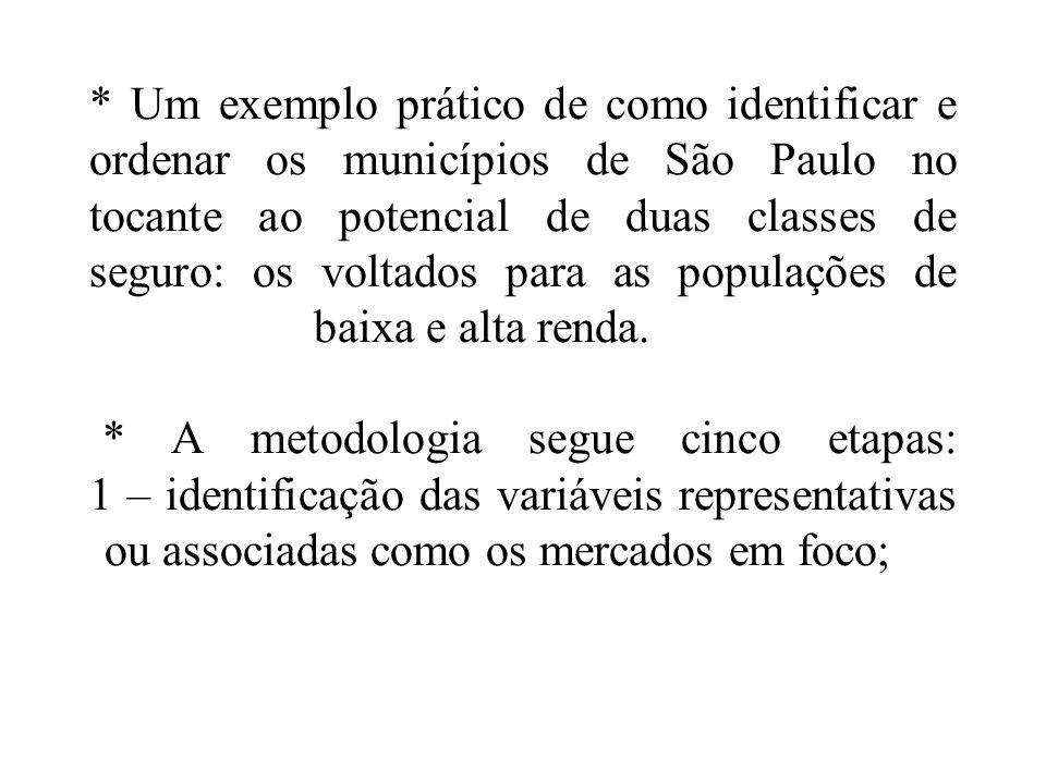 * Um exemplo prático de como identificar e ordenar os municípios de São Paulo no tocante ao potencial de duas classes de seguro: os voltados para as populações de baixa e alta renda. * A metodologia segue cinco etapas: 1 – identificação das variáveis representativas ou associadas como os mercados em foco;