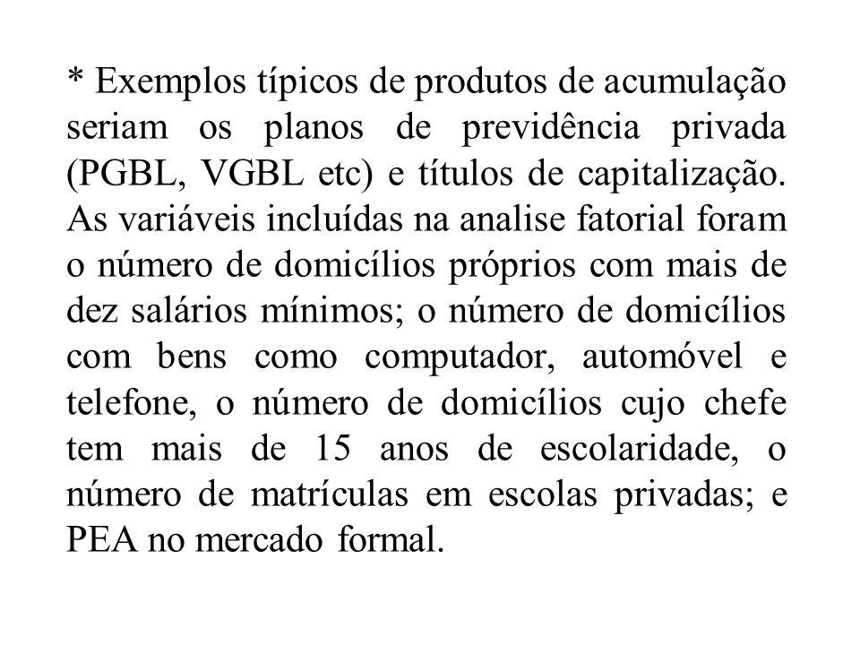 * Exemplos típicos de produtos de acumulação seriam os planos de previdência privada (PGBL, VGBL etc) e títulos de capitalização.
