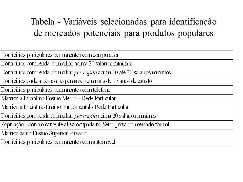 Tabela - Variáveis selecionadas para identificação de mercados potenciais para produtos populares