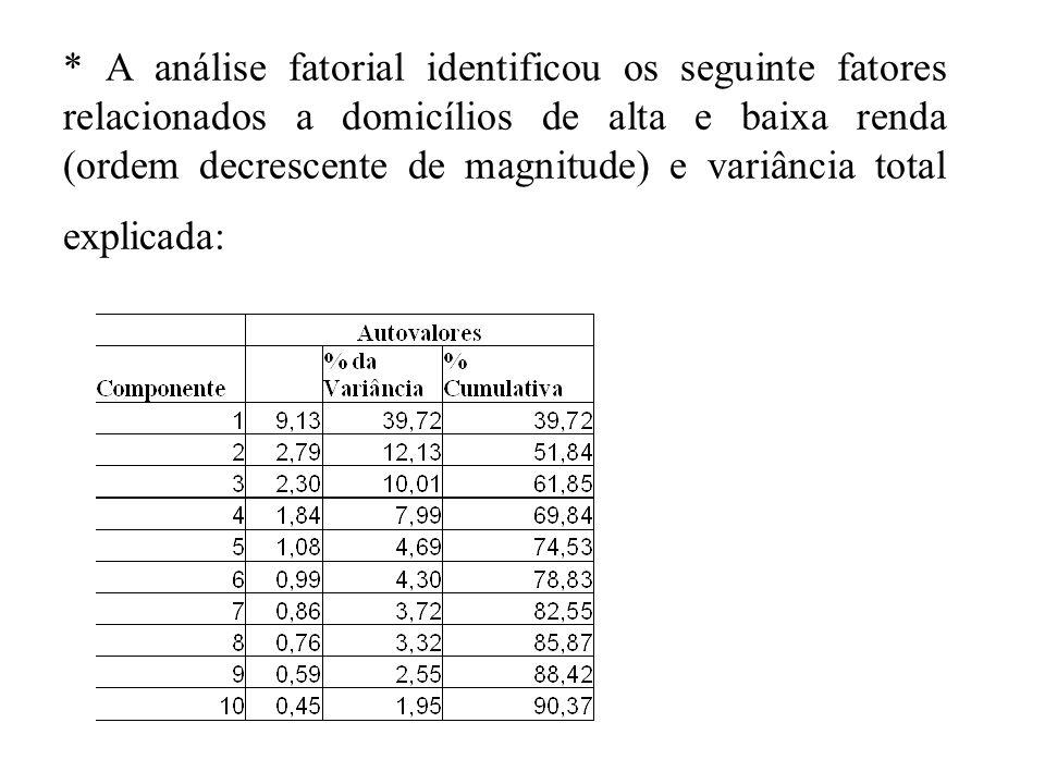 * A análise fatorial identificou os seguinte fatores relacionados a domicílios de alta e baixa renda (ordem decrescente de magnitude) e variância total explicada: