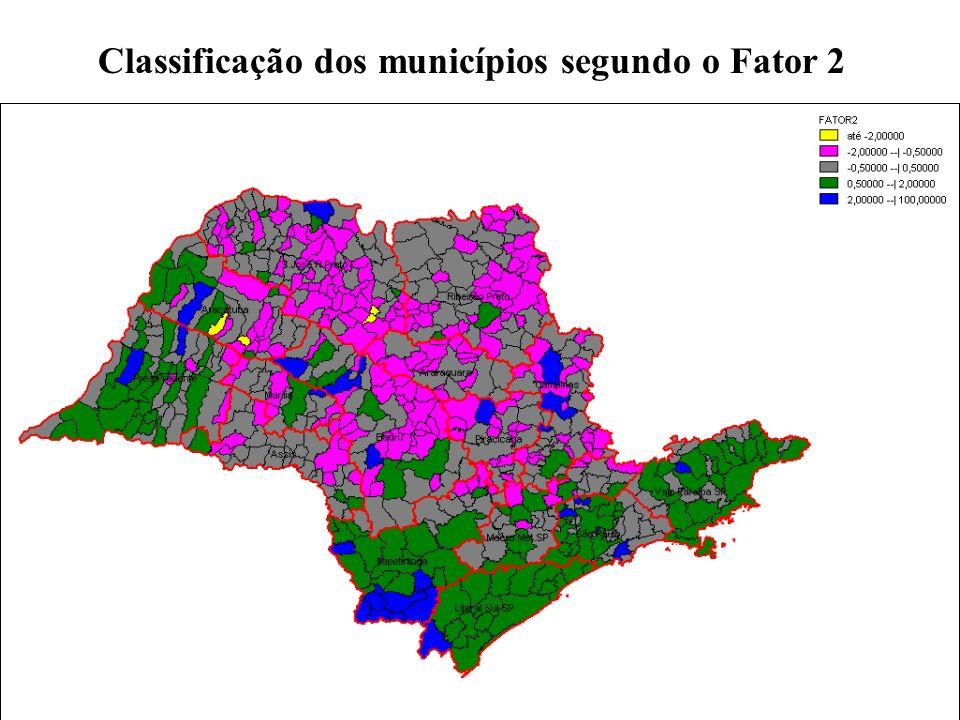 Classificação dos municípios segundo o Fator 2