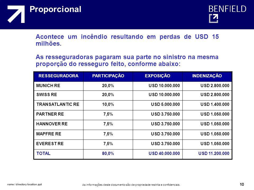 Proporcional Acontece um incêndio resultando em perdas de USD 15 milhões.