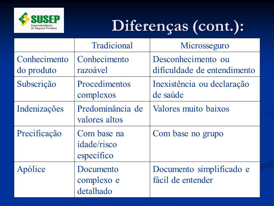 Diferenças (cont.): Tradicional Microsseguro Conhecimento do produto