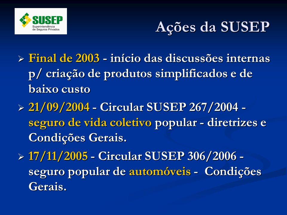 Ações da SUSEP Final de 2003 - início das discussões internas p/ criação de produtos simplificados e de baixo custo.