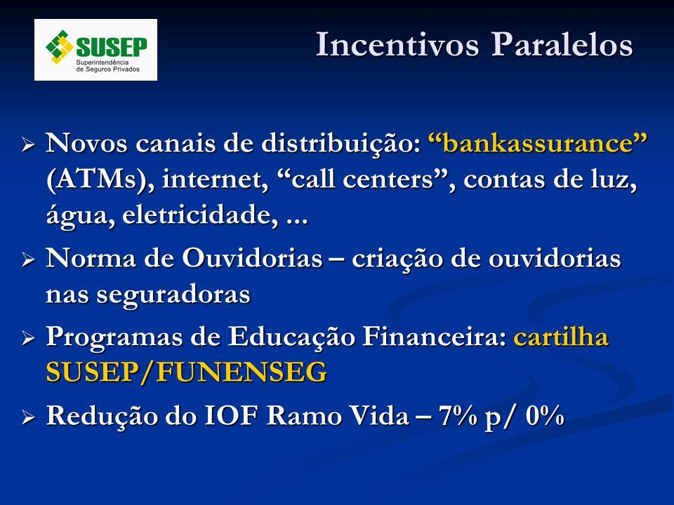 Incentivos Paralelos Novos canais de distribuição: bankassurance (ATMs), internet, call centers , contas de luz, água, eletricidade, ...