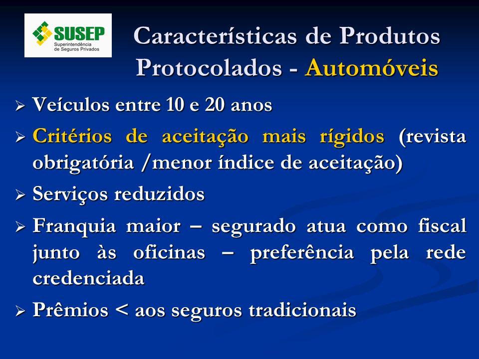 Características de Produtos Protocolados - Automóveis