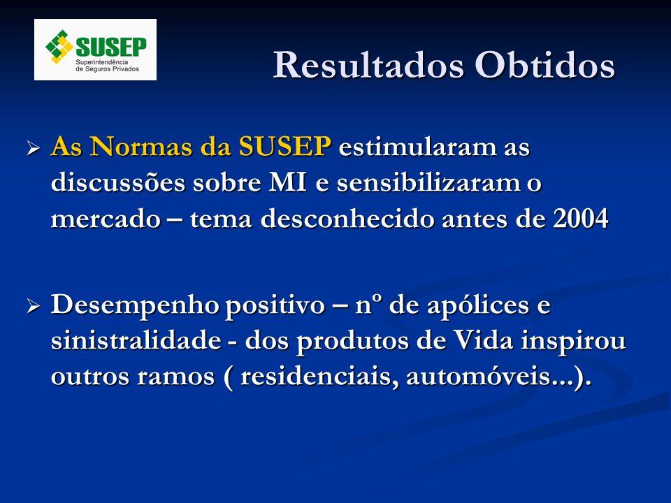 Resultados Obtidos As Normas da SUSEP estimularam as discussões sobre MI e sensibilizaram o mercado – tema desconhecido antes de 2004.