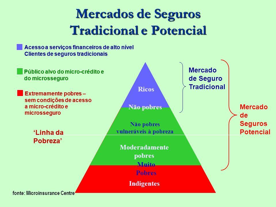 Mercados de Seguros Tradicional e Potencial