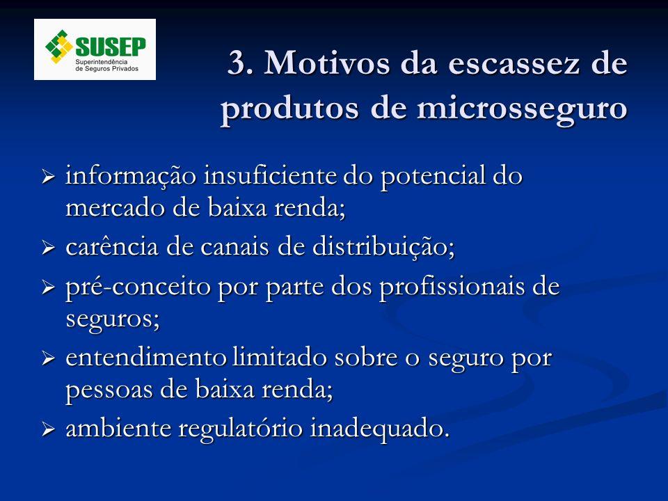 3. Motivos da escassez de produtos de microsseguro