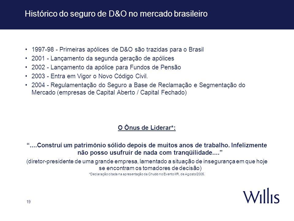 Histórico do seguro de D&O no mercado brasileiro