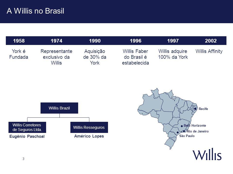 A Willis no Brasil 1958 1974 1990 1996 1997 2002 York é Fundada