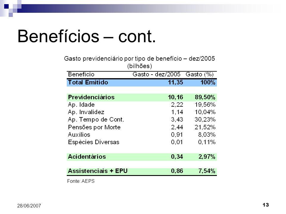 Gasto previdenciário por tipo de benefício – dez/2005 (bilhões)
