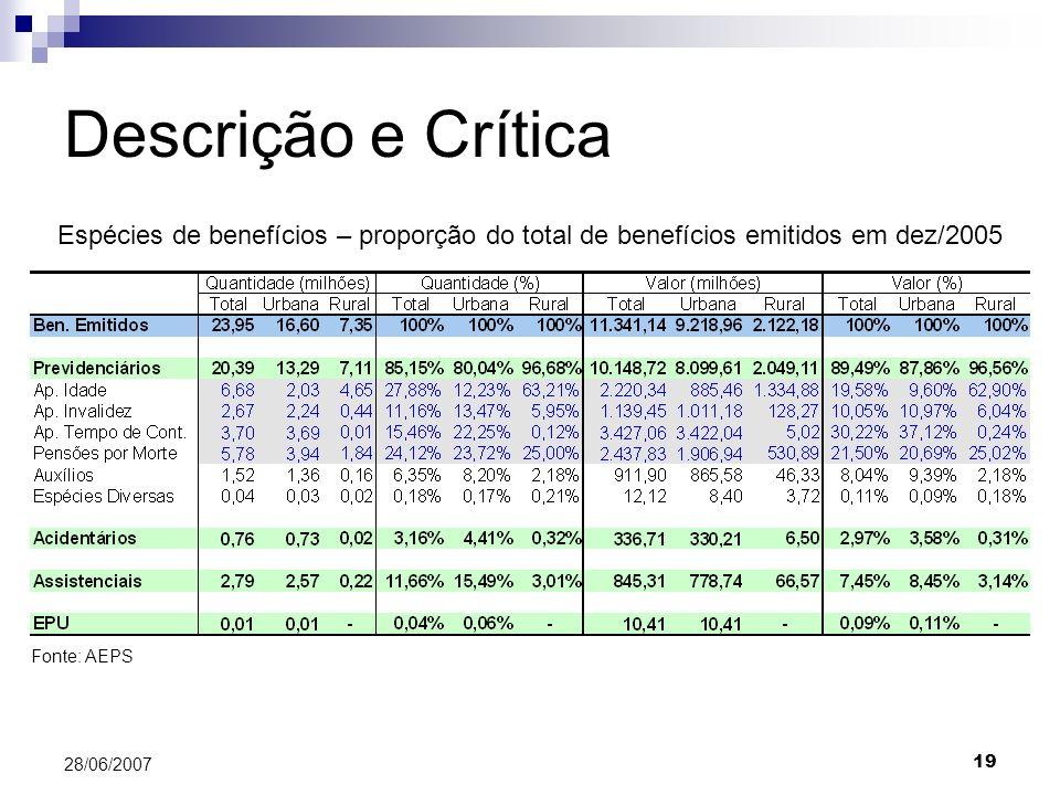 Descrição e Crítica Espécies de benefícios – proporção do total de benefícios emitidos em dez/2005.
