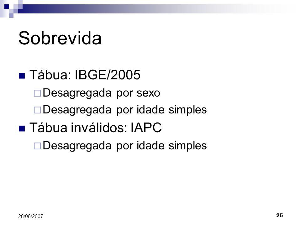 Sobrevida Tábua: IBGE/2005 Tábua inválidos: IAPC Desagregada por sexo