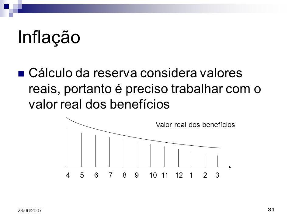 Valor real dos benefícios