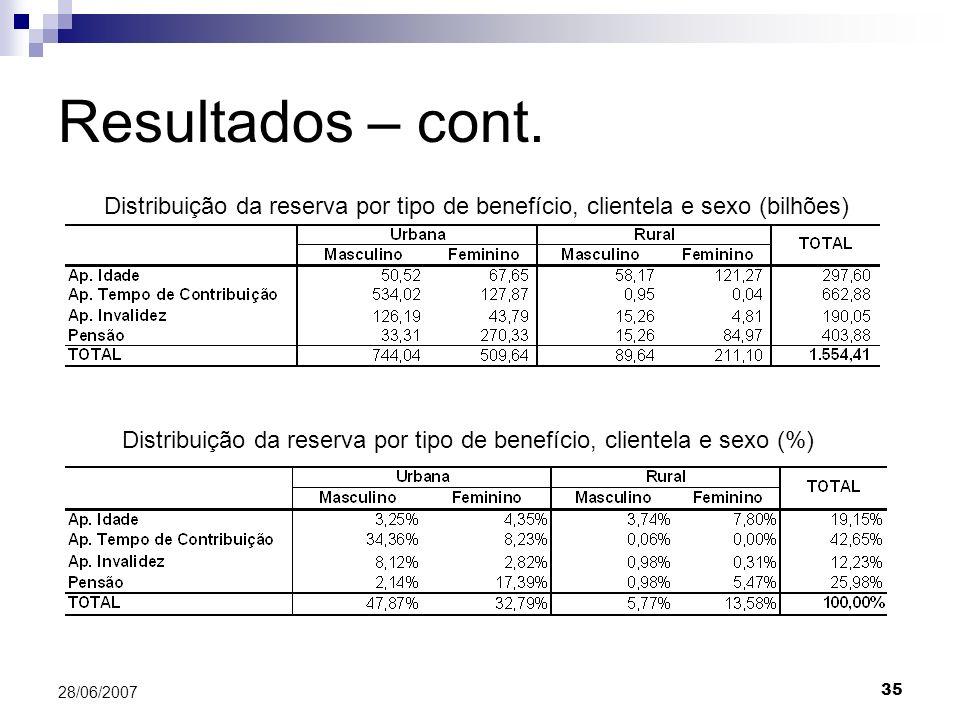 Distribuição da reserva por tipo de benefício, clientela e sexo (%)