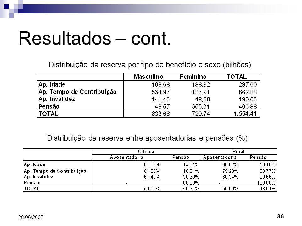 Resultados – cont. Distribuição da reserva por tipo de benefício e sexo (bilhões) Distribuição da reserva entre aposentadorias e pensões (%)